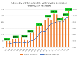 Determine the energy rate with a good energy plan